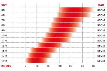 Ozone Edge V4 Wind Range
